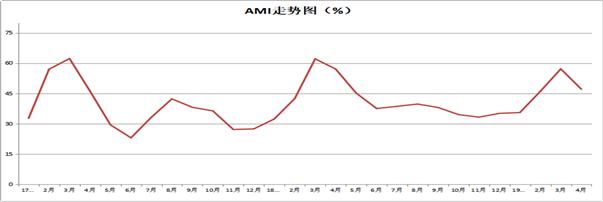 CAMDA中国千赢国际城市场景气指数(AMI)商务报告(4月)