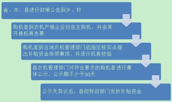 截至8月30日,山西省使用中央农机购置补贴资金8966.21万元
